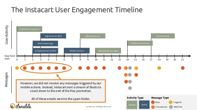 The Instacart User Engagement Timeline Iterable, Inc. All Rights Reserved 24 MessagesUserActivity Message TypeActivity Typ...