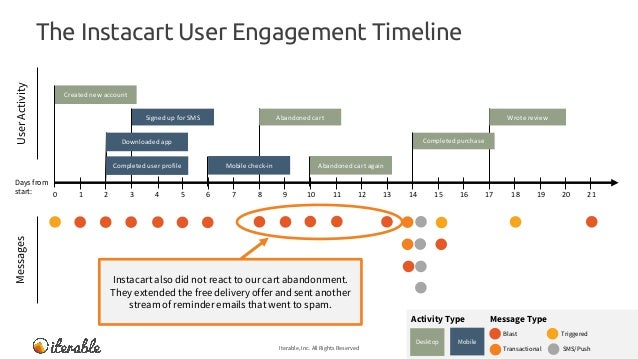 The Instacart User Engagement Timeline Iterable, Inc. All Rights Reserved 25 MessagesUserActivity Message TypeActivity Typ...