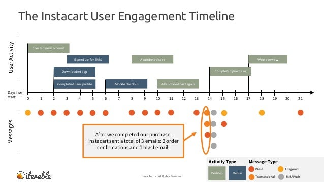 The Instacart User Engagement Timeline Iterable, Inc. All Rights Reserved 26 MessagesUserActivity Message TypeActivity Typ...