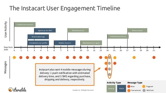 The Instacart User Engagement Timeline Iterable, Inc. All Rights Reserved 27 MessagesUserActivity Message TypeActivity Typ...