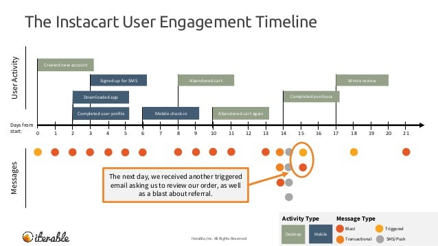 The Instacart User Engagement Timeline Iterable, Inc. All Rights Reserved 28 MessagesUserActivity Message TypeActivity Typ...