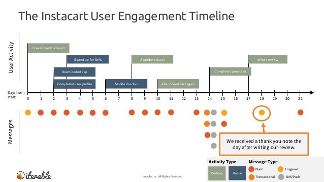 The Instacart User Engagement Timeline Iterable, Inc. All Rights Reserved 29 MessagesUserActivity Message TypeActivity Typ...