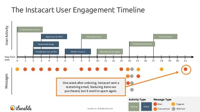 The Instacart User Engagement Timeline Iterable, Inc. All Rights Reserved 30 MessagesUserActivity Message TypeActivity Typ...