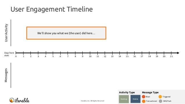 User Engagement Timeline Iterable, Inc. All Rights Reserved 8 MessagesUserActivity We'll show you what we (the user) did h...