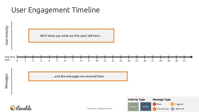 User Engagement Timeline Iterable, Inc. All Rights Reserved 9 MessagesUserActivity We'll show you what we (the user) did h...