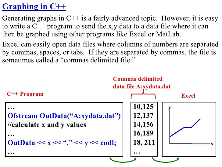 Graphing in C++ Generating graphs in C++ is a fairly advanced topic. However, it is easy to write a C++ program to send th...