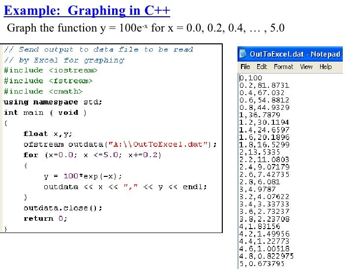 Example: Graphing in C++ Graph the function y = 100e-x for x = 0.0, 0.2, 0.4, … , 5.0