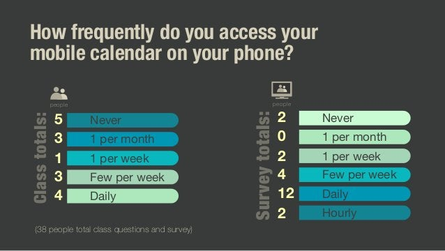 How frequently do you access your mobile calendar on your phone? Classtotals: Never 1 per month 1 per week Few per week Da...