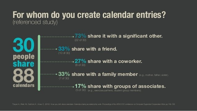 30 88 people share calendars For whom do you create calendar entries? (referenced study) 73% share it with a significant o...
