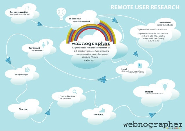 webnographer REMOTE USER RESEARCH Study design Pilot test Data collection Run your research Participant recruitment Resear...