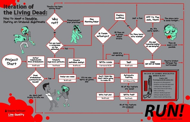 Iteration of the Living Dead:  They're too b us y eatin g Fred!  How to Meet a Deadline During an Undead Nightmare  Why no...