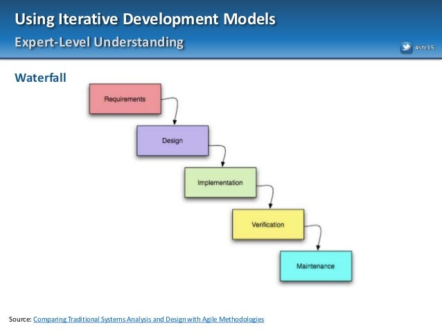 instructional system development model