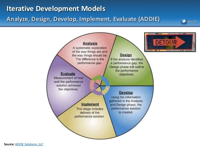 models of development Riantsoft a software development company derived the most useful and different types of software development model for the users who want to know the developme.