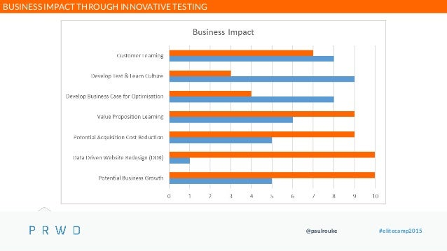 @paulrouke #elitecamp2015 BUSINESS IMPACT THROUGH INNOVATIVE TESTING