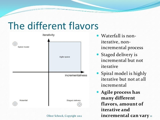 Difference between iterative development and waterfall for Difference between agile and waterfall model