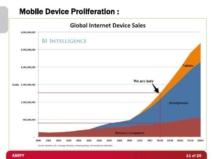 Mobile Device Proliferation :ABBYY                             11 of 20
