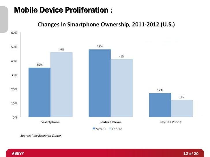 Mobile Device Proliferation :ABBYY                           12 of 20