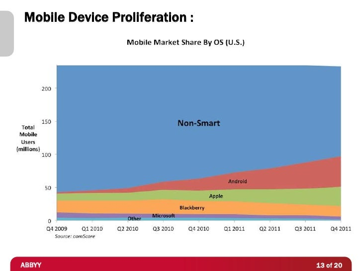 Mobile Device Proliferation :ABBYY                           13 of 20