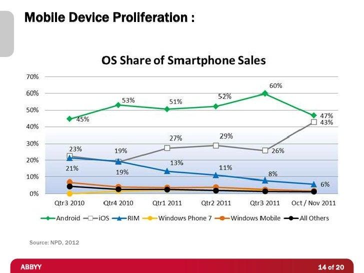 Mobile Device Proliferation :  Source: NPD, 2012ABBYY                           14 of 20