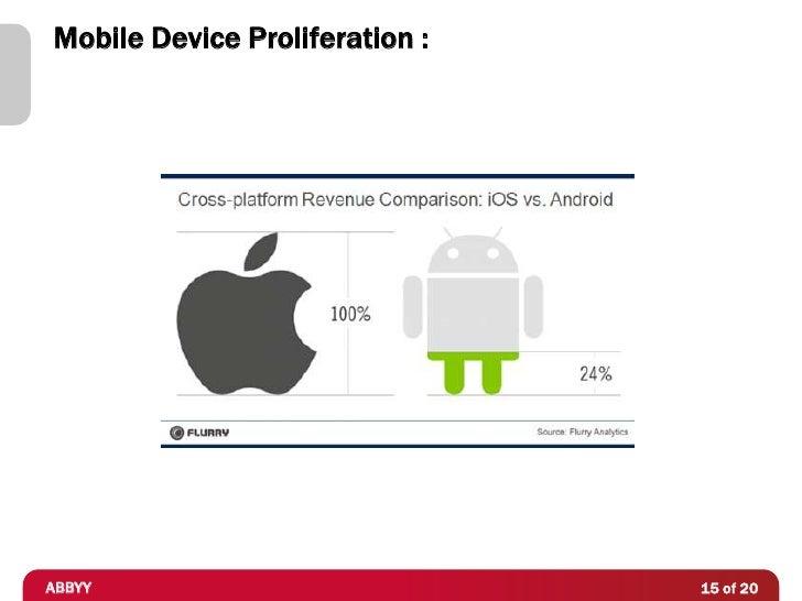 Mobile Device Proliferation :ABBYY                           15 of 20