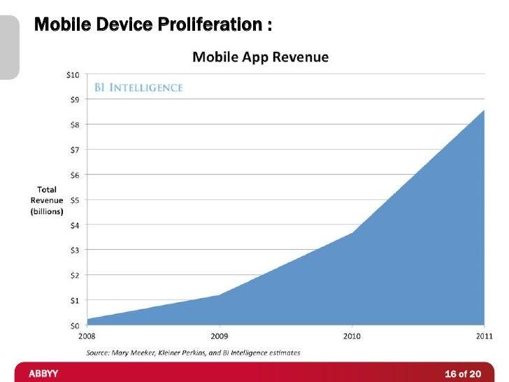 Mobile Device Proliferation :ABBYY                           16 of 20