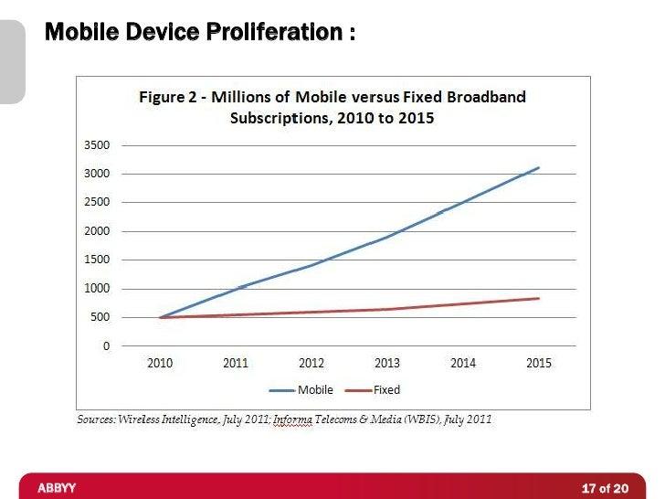 Mobile Device Proliferation :ABBYY                           17 of 20