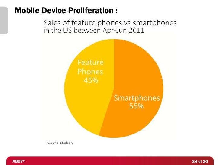 Mobile Device Proliferation :ABBYY                           34 of 20