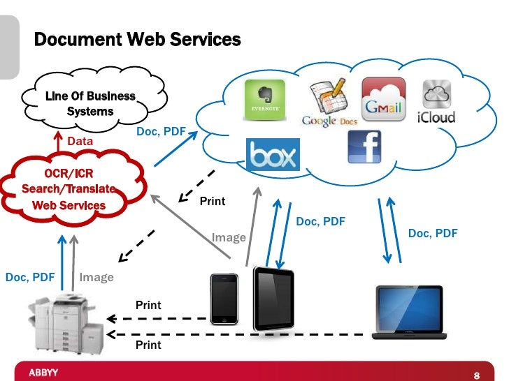 Document Web Services      Line Of Business          Systems                         Doc, PDF           Data     OCR/ICR  ...