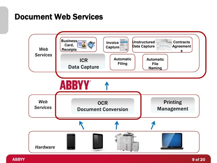 Document Web Services                   Business                             Unstructured       Contracts                 ...