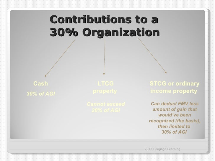 Contributions to a         30% Organization  Cash            LTCG           STCG or ordinary30% of AGI                 pro...