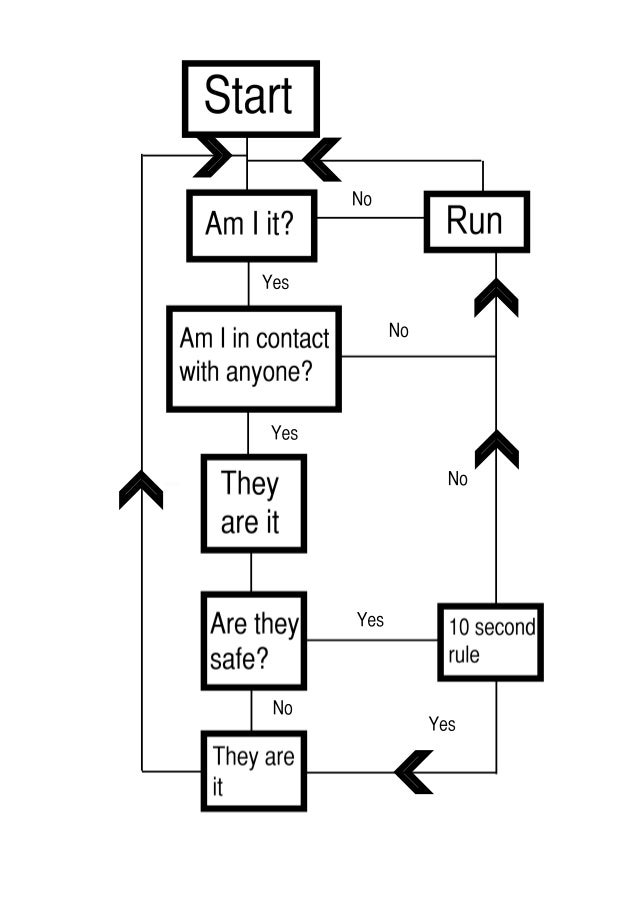 It game flow chart