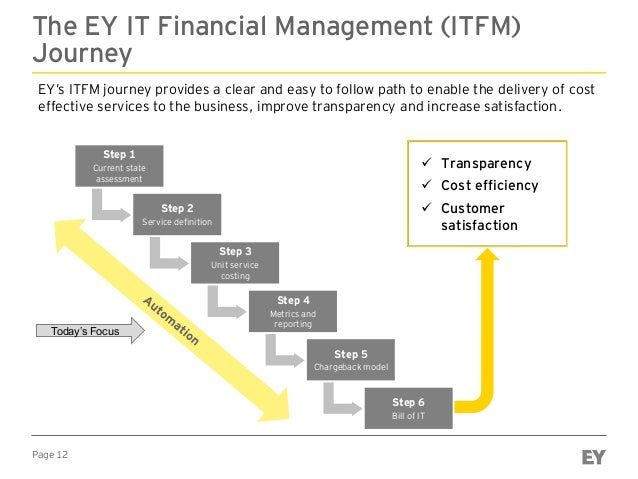 Page 12 The EY IT Financial Management (ITFM) Journey EY's ITFM journey provides a clear and easy to follow path to enable...