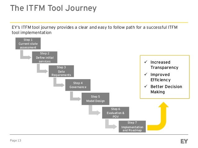 Page 13 The ITFM Tool Journey EY's ITFM tool journey provides a clear and easy to follow path for a successful ITFM tool i...