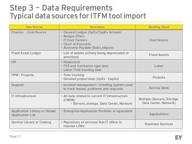 Page 17 Step 3 – Data Requirements Typical data sources for ITFM tool import Data Sources Description Modeling Object Fina...