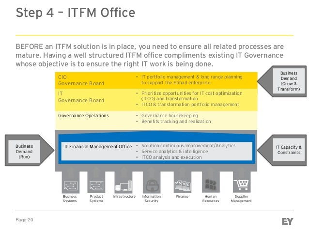 Page 20 Step 4 – ITFM Office BEFORE an ITFM solution is in place, you need to ensure all related processes are mature. Hav...