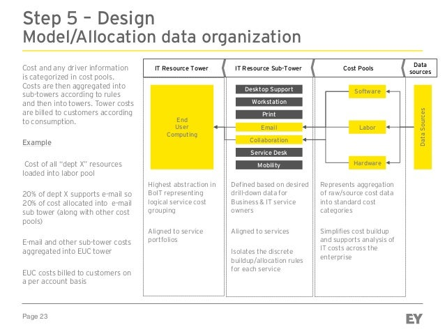 Page 23 Step 5 – Design Model/Allocation data organization Cost and any driver information is categorized in cost pools. C...