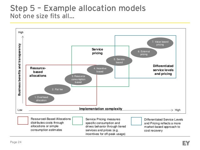 Page 24 Step 5 – Example allocation models Not one size fits all… HighImplementation complexityLow High Businessbenefitsan...