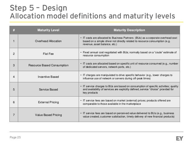 Page 25 Step 5 – Design Allocation model definitions and maturity levels # Maturity Level Maturity Description 1 Overhead ...