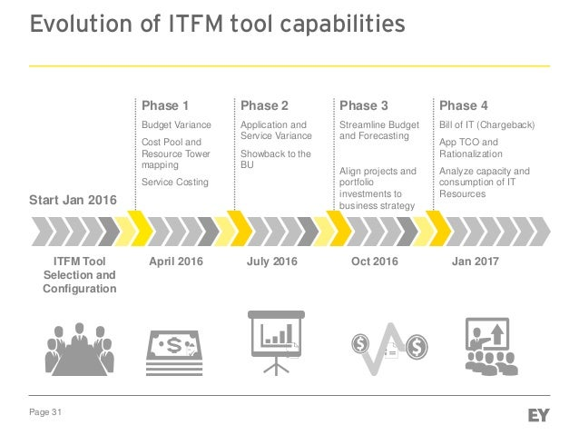 Page 31 Evolution of ITFM tool capabilities Phase 1 Budget Variance Cost Pool and Resource Tower mapping Service Costing P...
