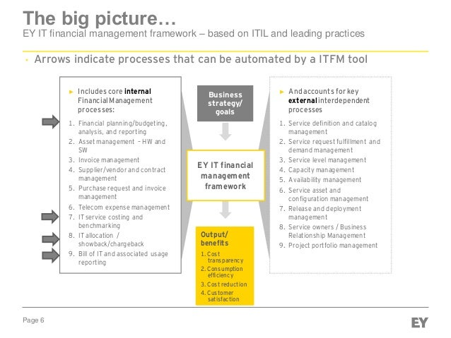 Page 6 The big picture… EY IT financial management framework – based on ITIL and leading practices ► Includes core interna...