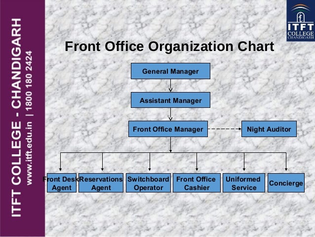 Itft front office introduction - Organizational chart of the front office department ...