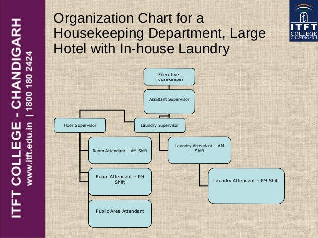 Itft hotel housekeeping organization chart for a housekeeping altavistaventures Gallery