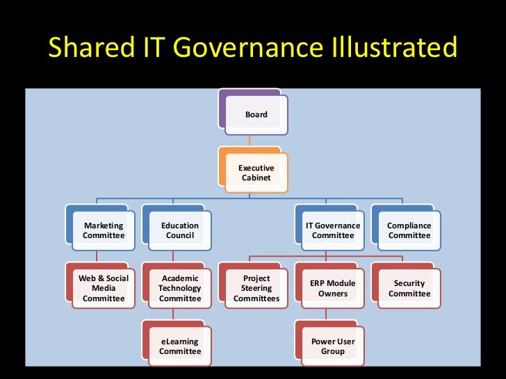 opinion of shared governance Shared governance: a literature review fiona o'may, james buchan department of management & social sciences, queen margaret university college, clerwood terrace, edinburgh, eh12 8ts, uk.