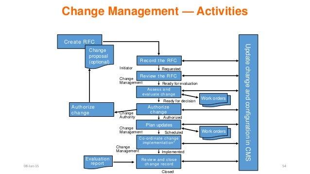 itil change management process template - itil v3