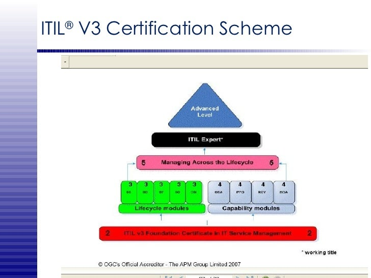 ITIL ®  V3 Certification Scheme