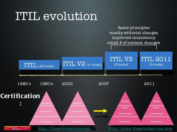 Itil 2011 Exams Explained