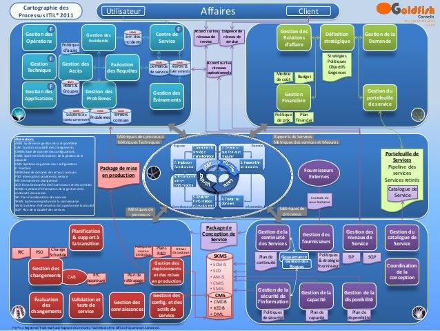 Cartographie des    Processus ITIL® 2011                                                                   Utilisateur    ...
