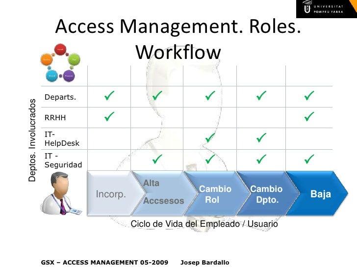 workflow template - Itil Workflow Diagram