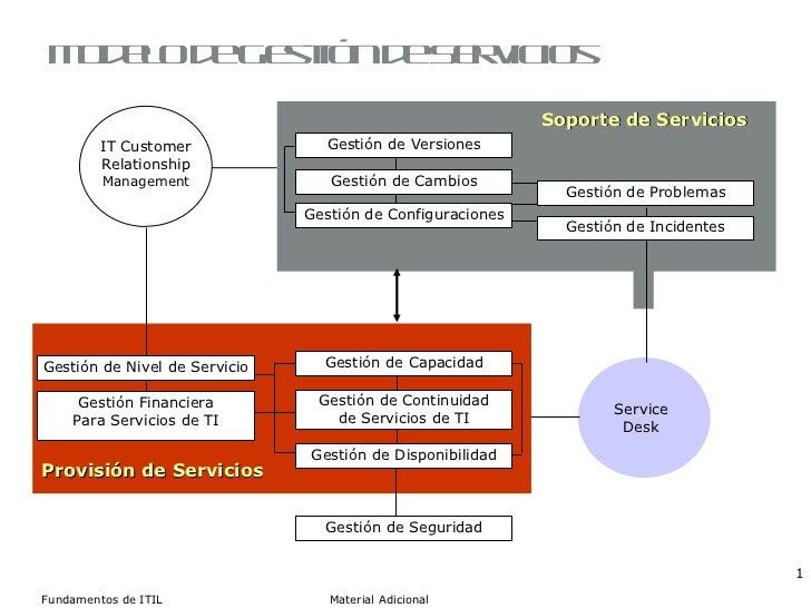 Modelo de Gestión de Servicios Gestión de  Versiones Gestión de Cambios Gestión de Configuraciones Gestión de Capacidad Ge...
