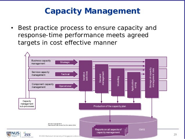 Itil cmmi for services for Itil capacity plan template